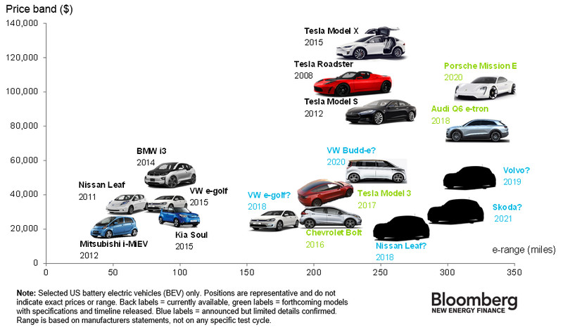 Electric Car Range by Price