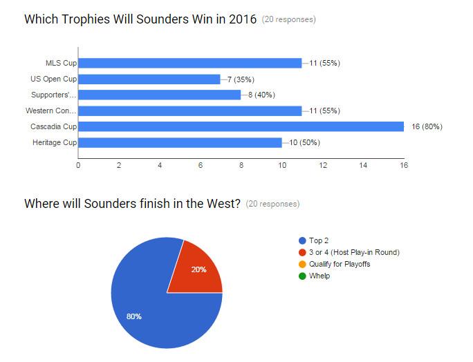 SaH Sounders predictions in west