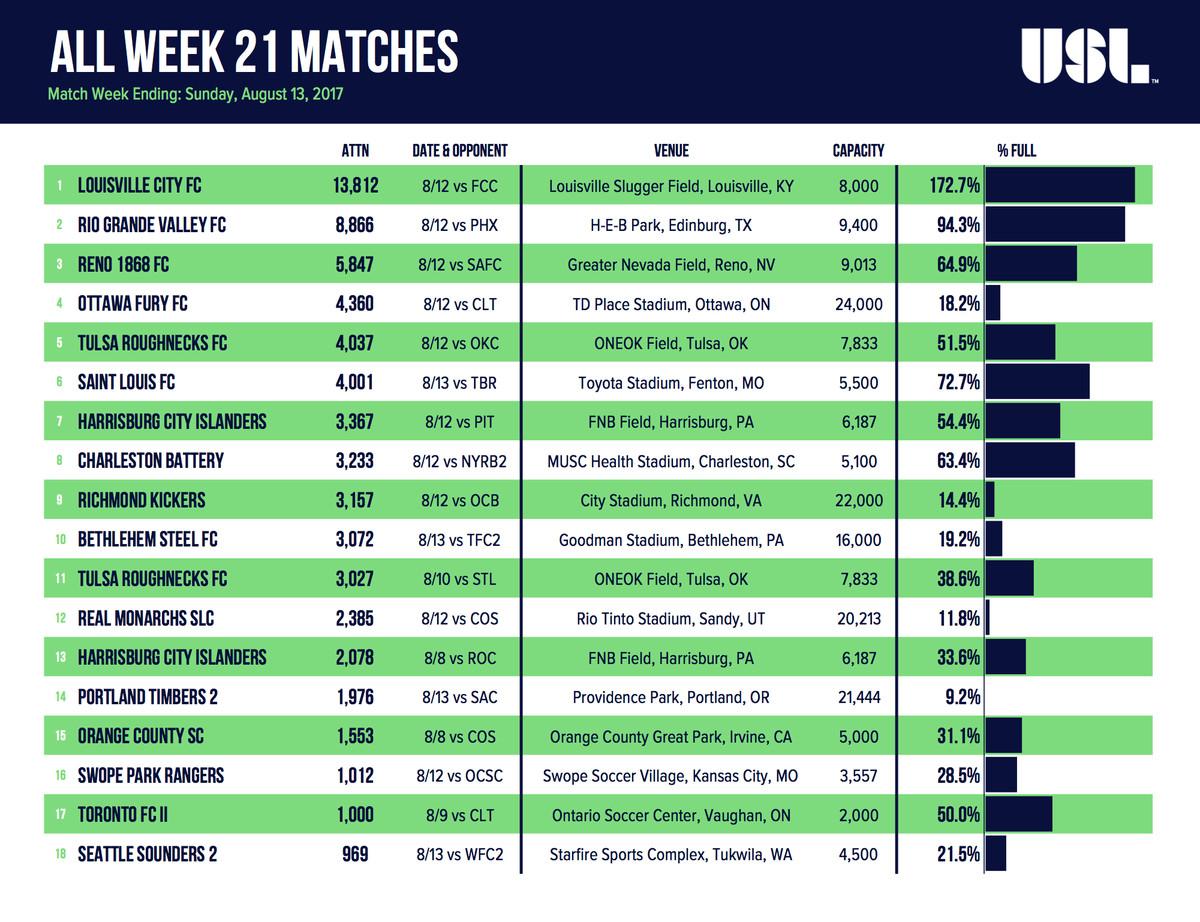 USL Week 21