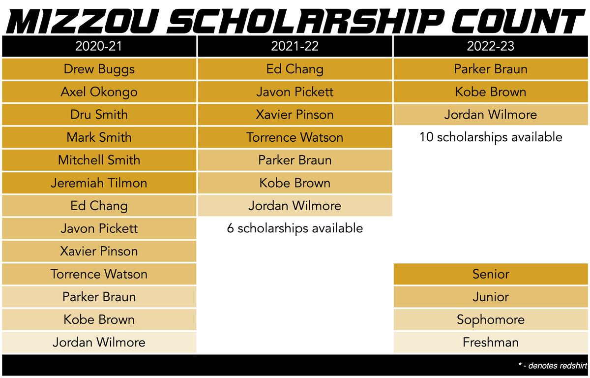 mizzou basketball scholarship count 4-25-20