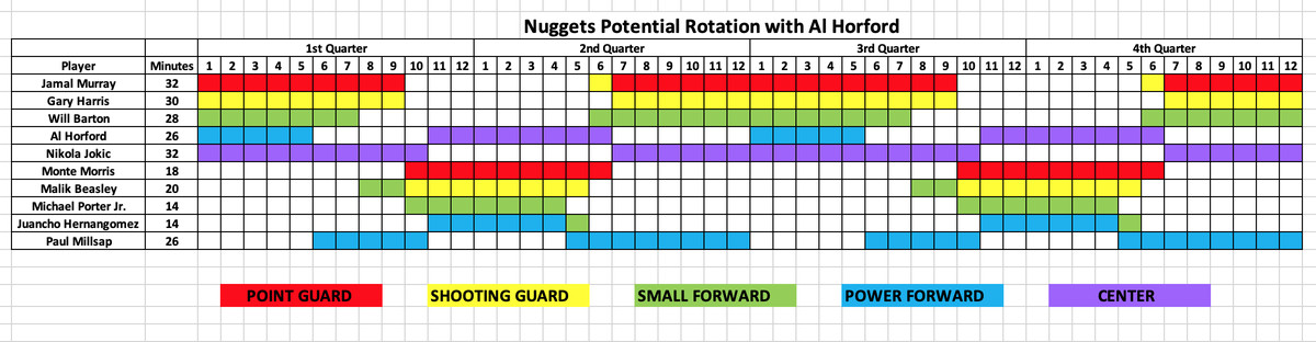 The free agent that elevates the Nuggets to championship
