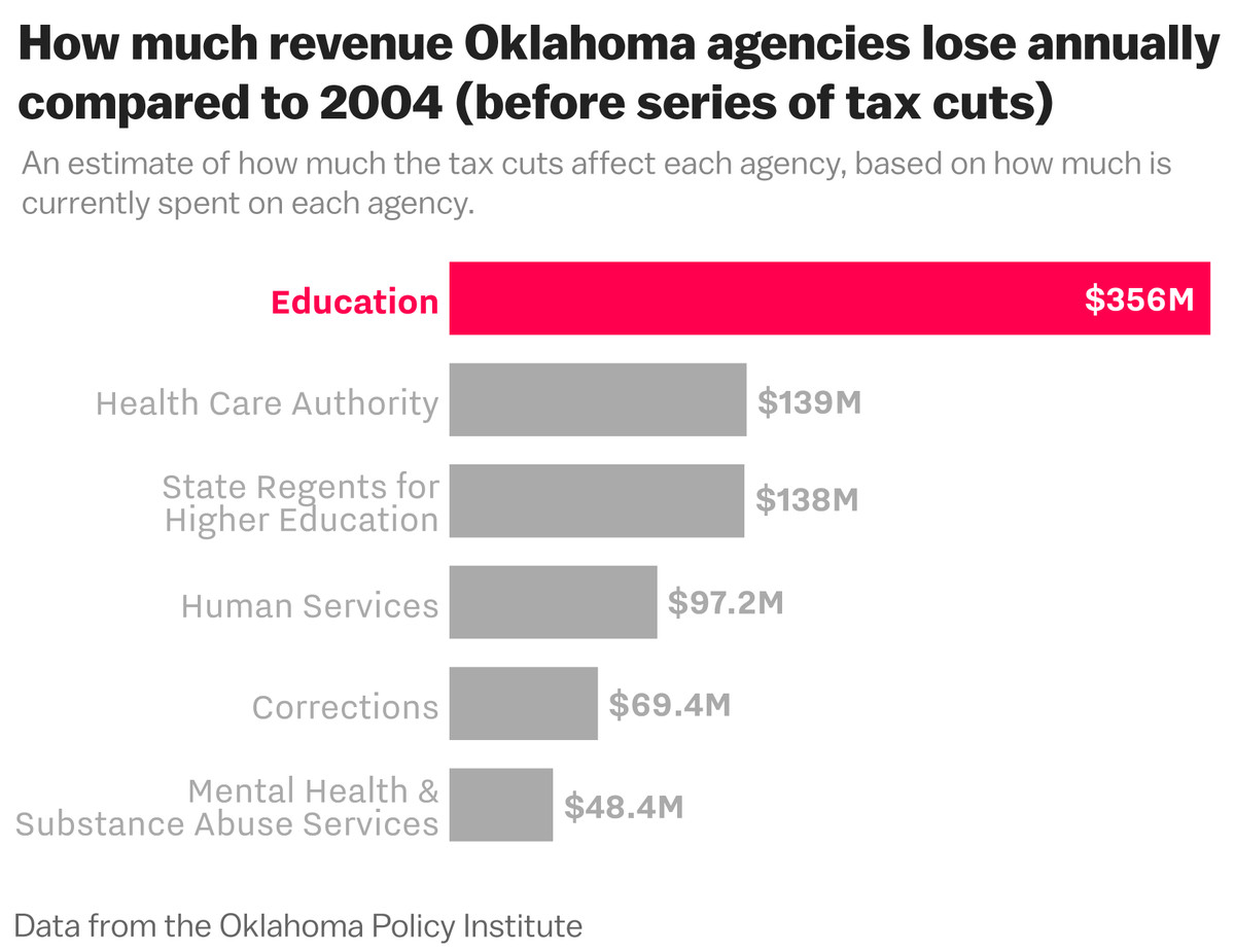Education Policy Is Tax Policy And Real >> Oklahoma Teacher Strike How A Decade Of Tax Cuts For The Rich Hurt