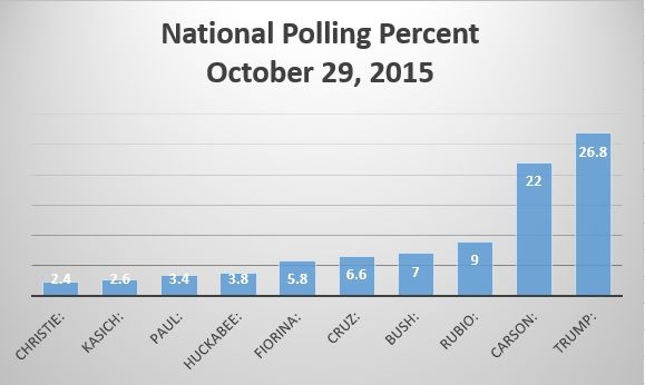 National Polling Position, 10/29/2015