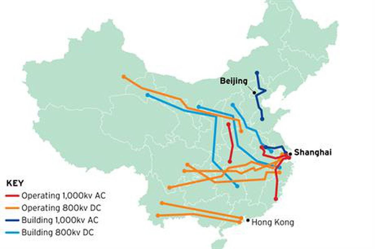 UHV lines built and planned in China.