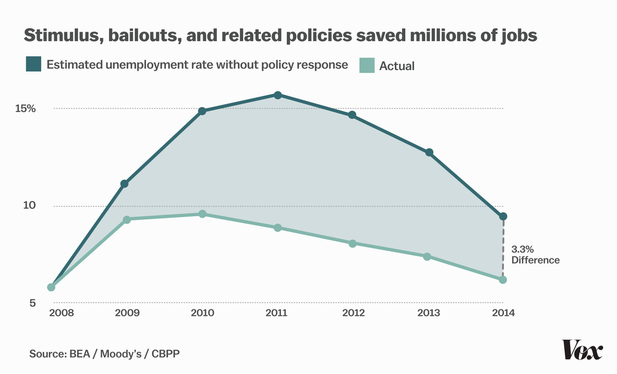 Stimulus, bailouts, and related policies saved millions of jobs