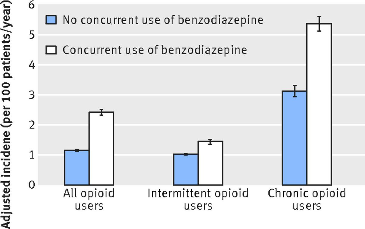 A chart showing that concurrent use of benzodiazepines along with opioids dramatically increases the risk of drug overdose.