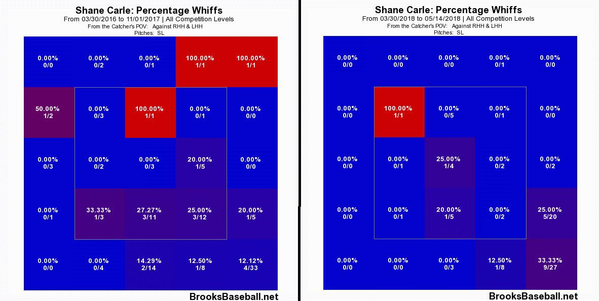 Carle's slider whiff rates