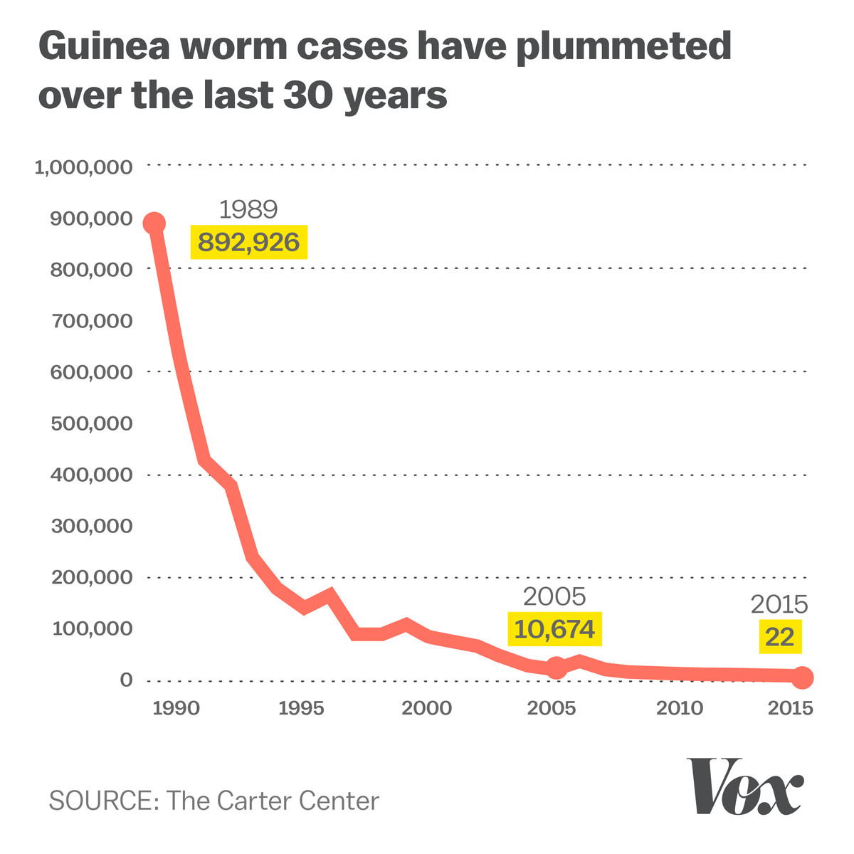 Guinea worm cases have plummeted over the last 30 years