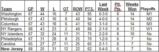 3-12-2017 Metropolitan Division Standings