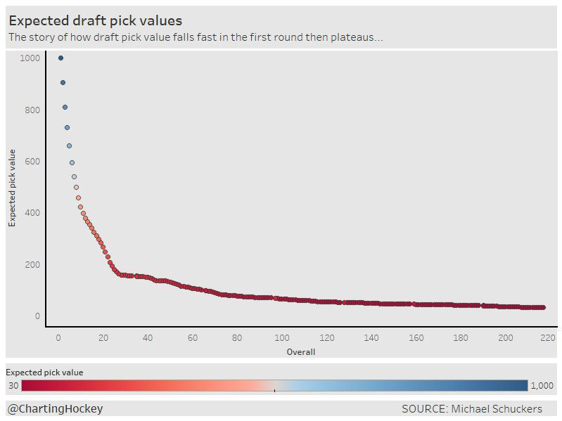 NHL draft pick value