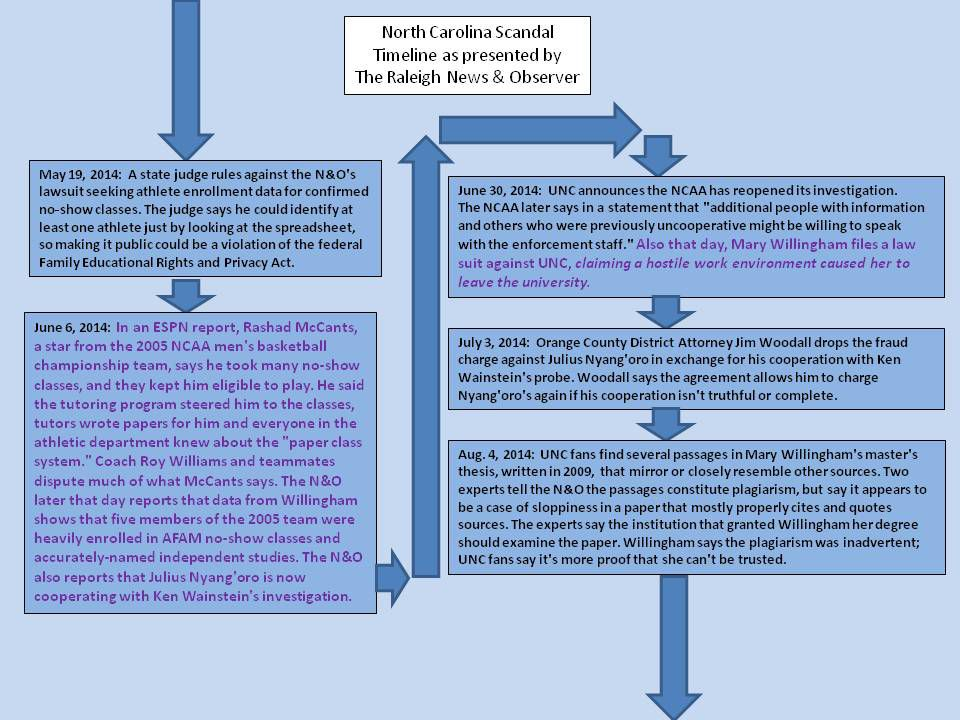 UNC Timeline 8