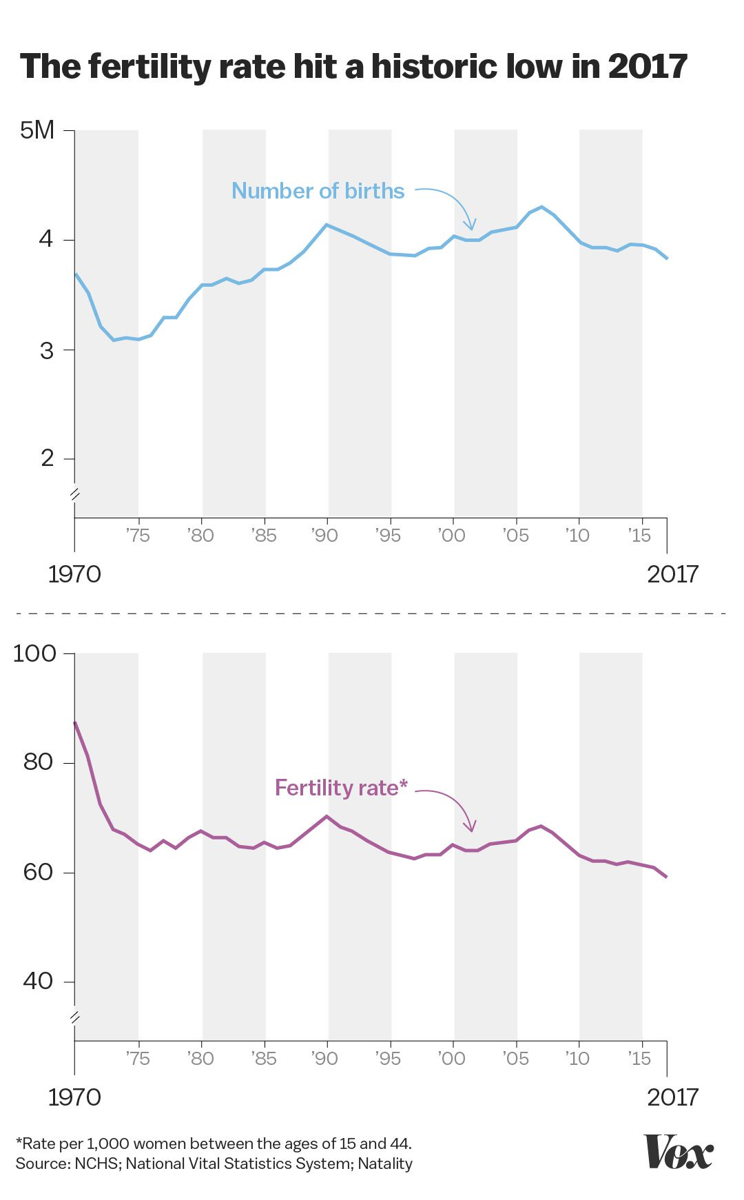 The Us Fertility Rate Just Hit A Historic Low Vox