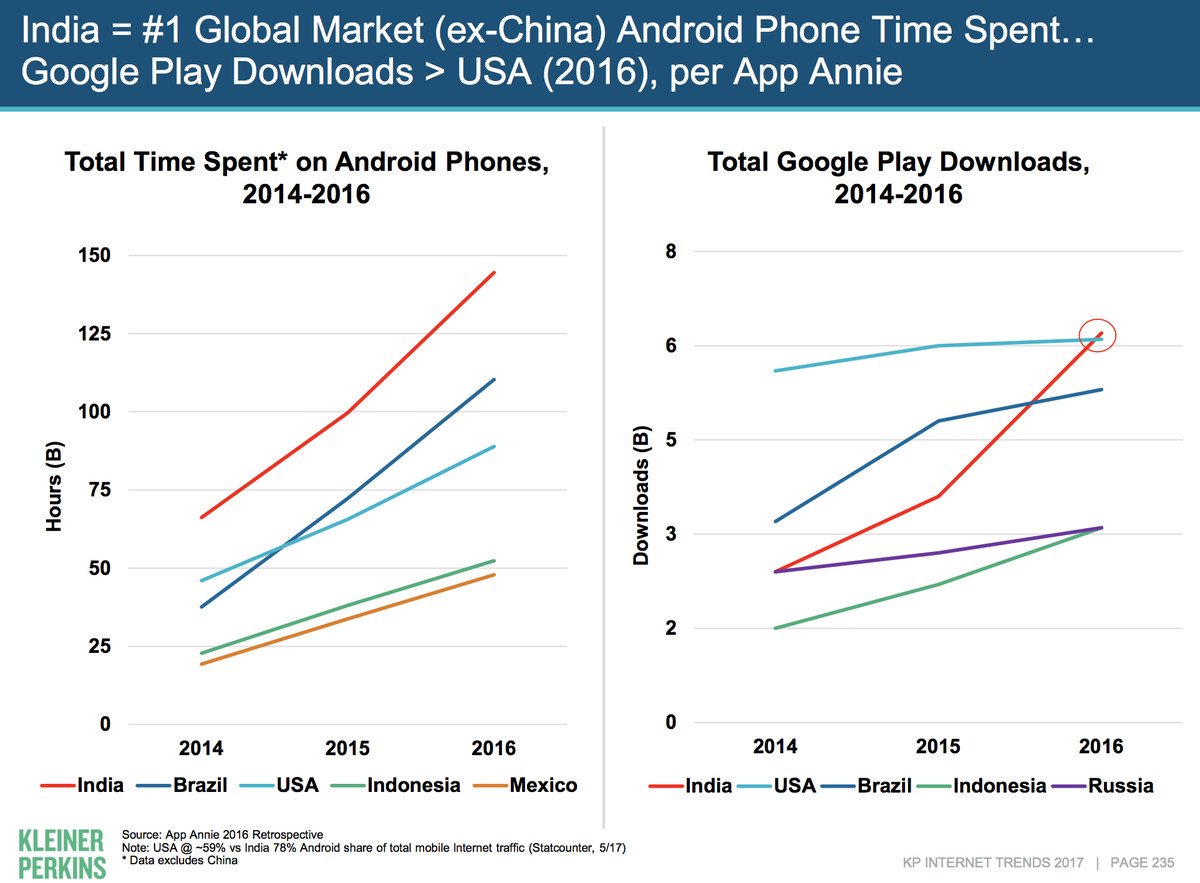 India Android Mary Meeker