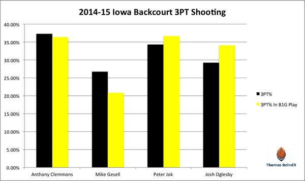1415 iowa backcourt 3pt shooting