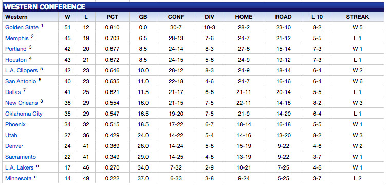 Western Conf Standings 3.12.15