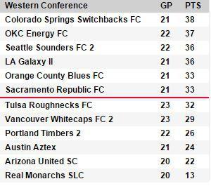 USL Standings 8-9