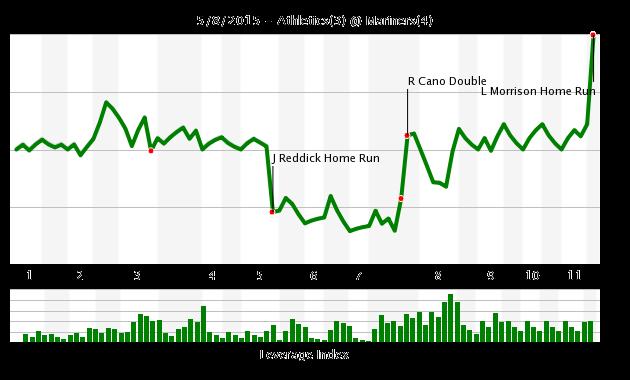 12-17 chart