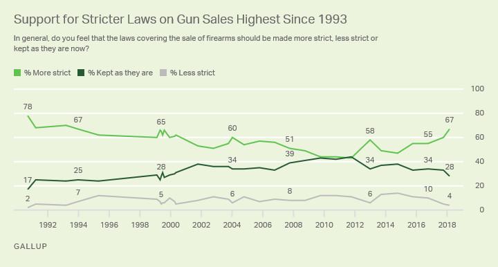 Gun control polling over time