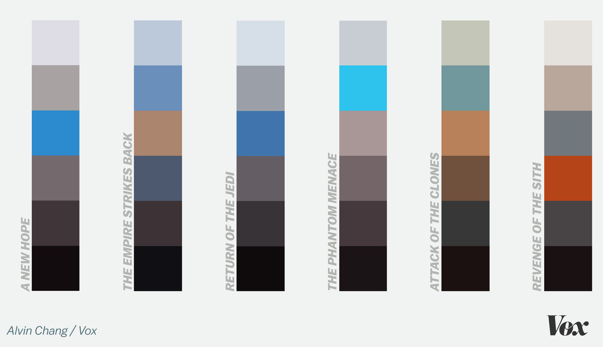 Every Star Wars Movie According To Its Colors Vox