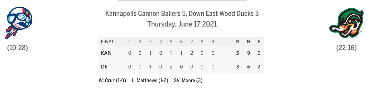 Cannon Ballers/Grasshoppers linescore