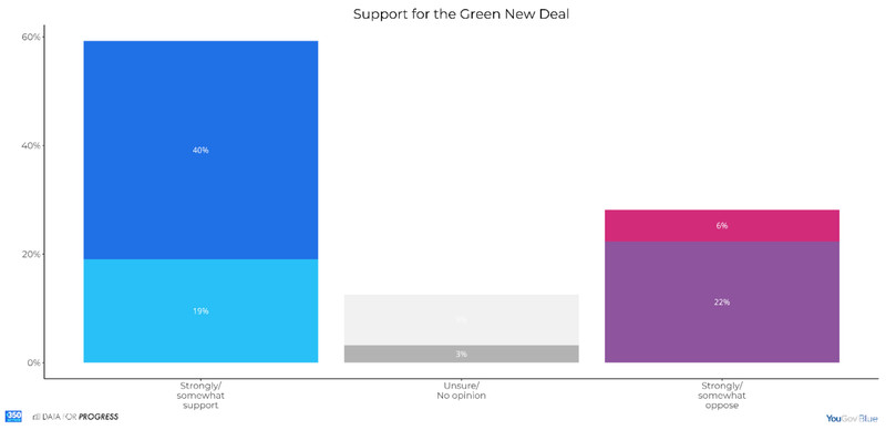 Polling on the Green New Deal from Data For Progress.