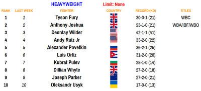 heavy 092820 - Rankings (Sept. 28, 2020): Charlos, Briedis make statements, lots more