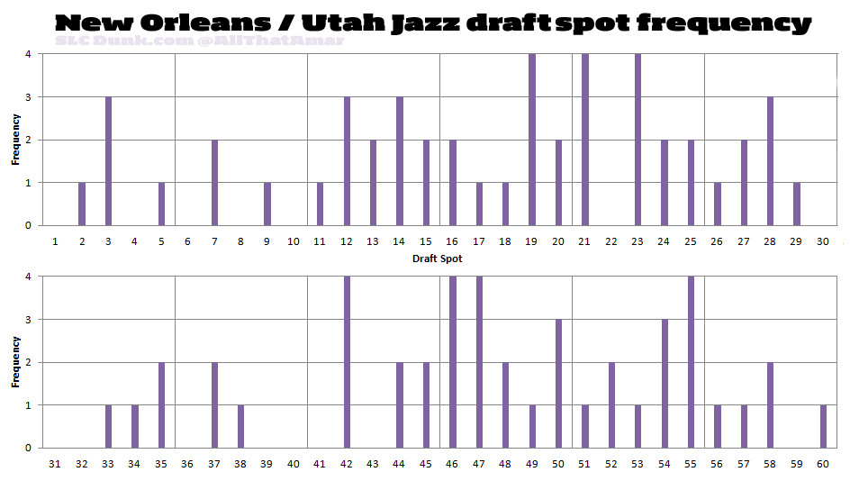 1974 2016 Utah Jazz draft pick frequency