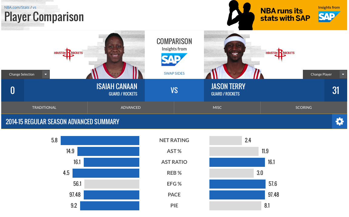 Advanced Comparison:Terry-Canaan