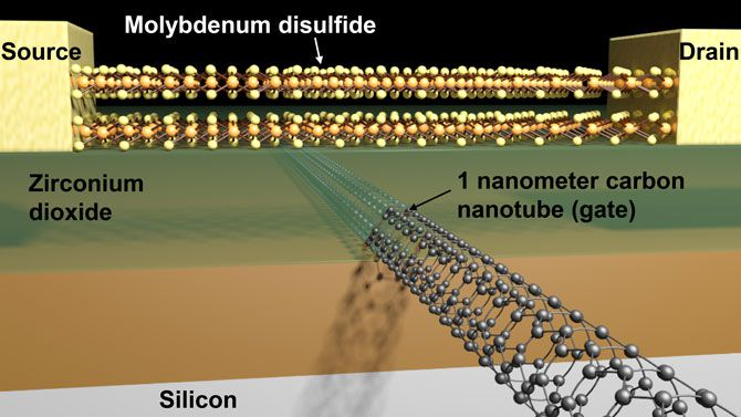 The world's smallest transistor is 1nm long, physics be damned - The