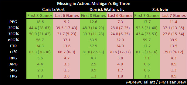 Missing in Action: Michigan's Big Three