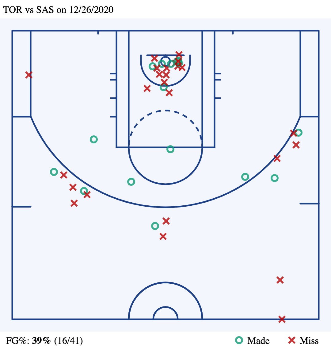 Five thoughts recap: San Antonio Spurs 114, Toronto Raptors 109 - shot chart Pascal Siakam, Norman Powell and Fred VanVleet