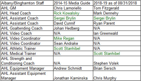 Devils AHL Staff from Fall 2014 to August 2018