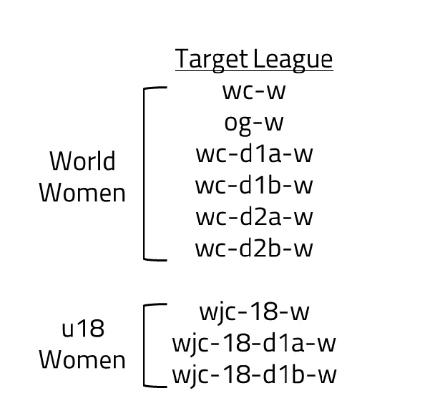 """A diagram labeled """"target league""""  with the categories labeled """"World Women"""" containing wc-w, og-w, wc-d1a-w, wc-d1b-w, wc-d2a-w and wc-db-w and """"u18 Women"""" containing wjc-18-w, wjc-18-d1a-w, and wjc-18-d1b-w"""
