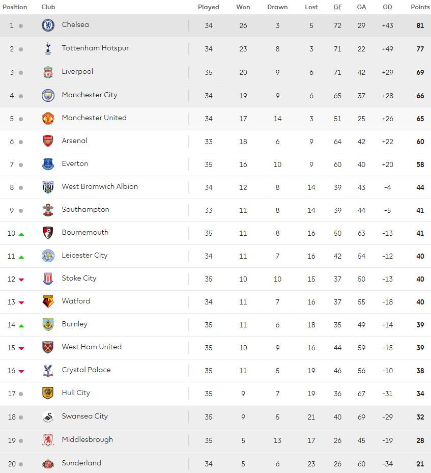 03.05 Premier League Table