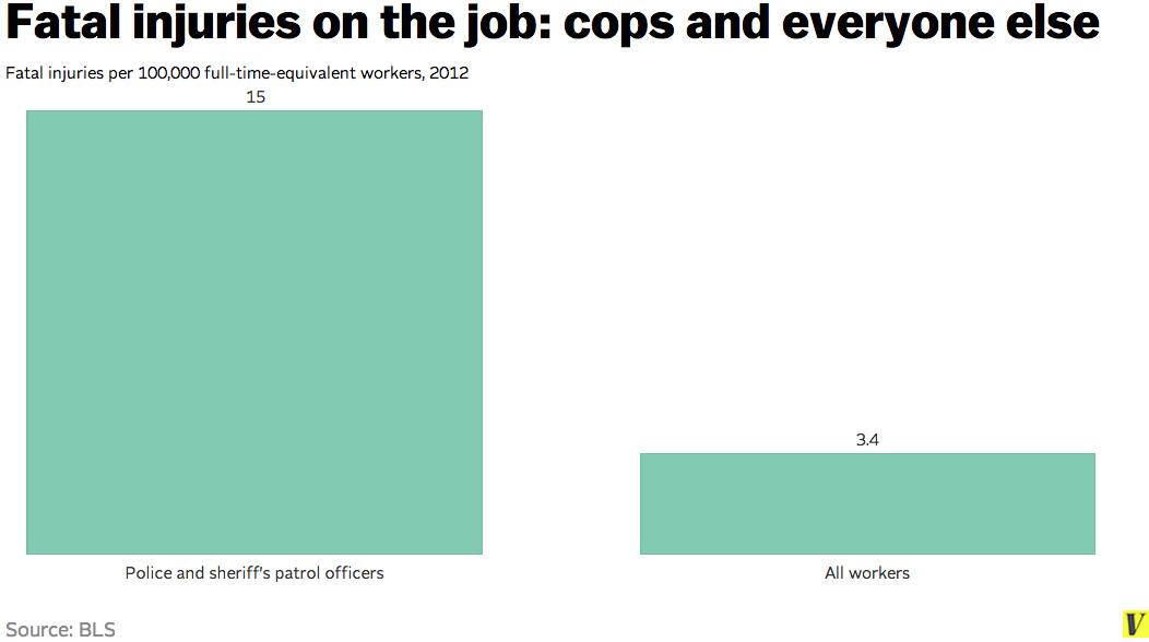 Cops killed on the job