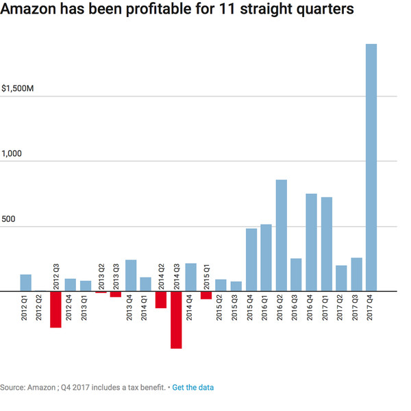 Amazon profitable for 11 quarters