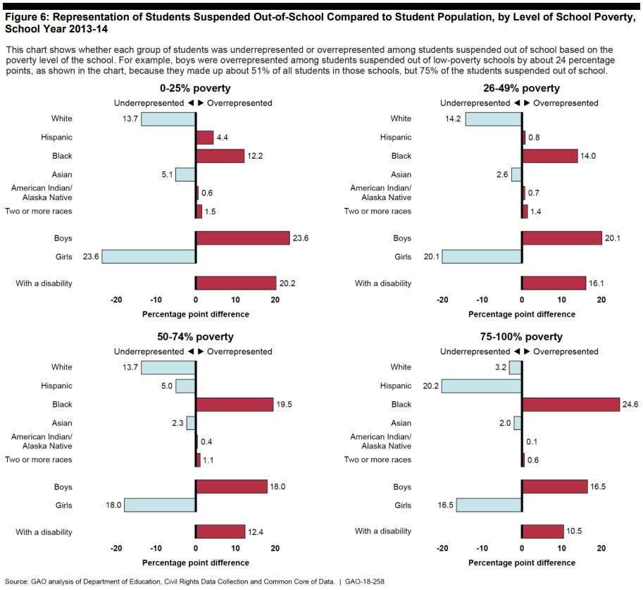 The racial disparities in school discipline, in 4 charts - Vox