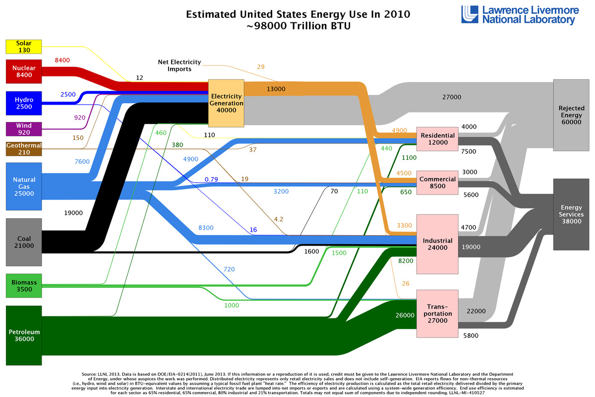American Energy Use In One Diagram Vox Electric Car Sankey Llnl Spaghetti 2010