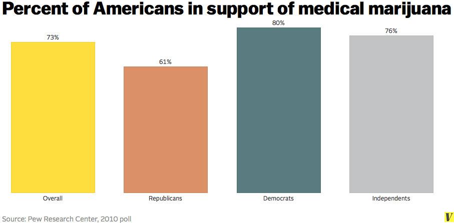 medical marijuana polls