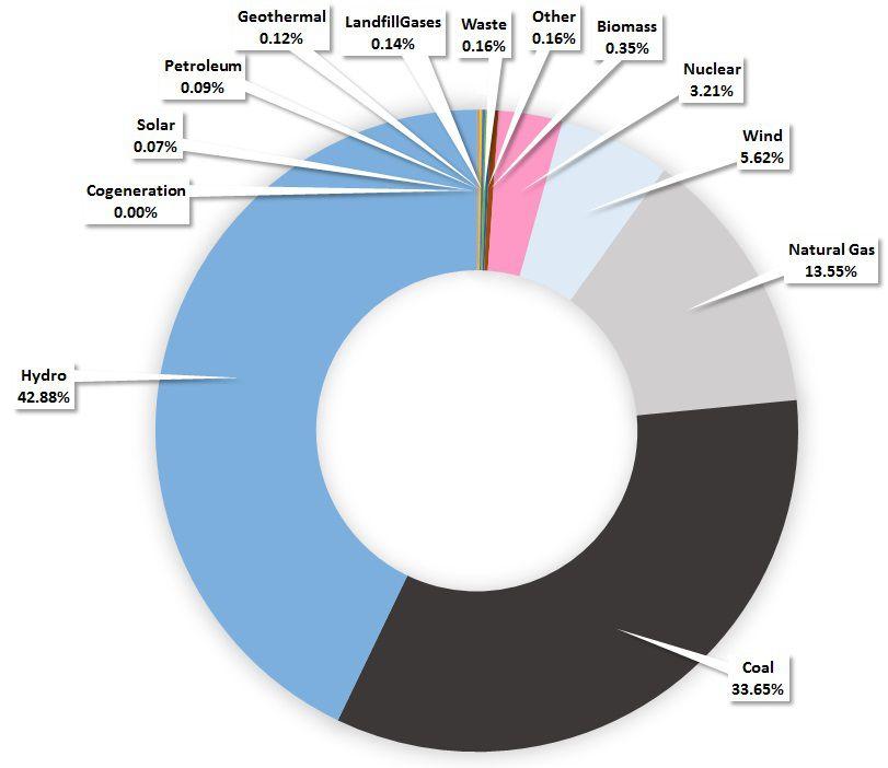 Oregon's electricity mix, 2012-2014.