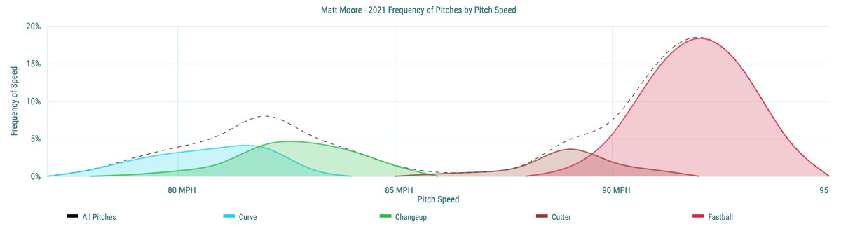Matt Moore - 2021 Frequency of Pitches by Pitch Speed