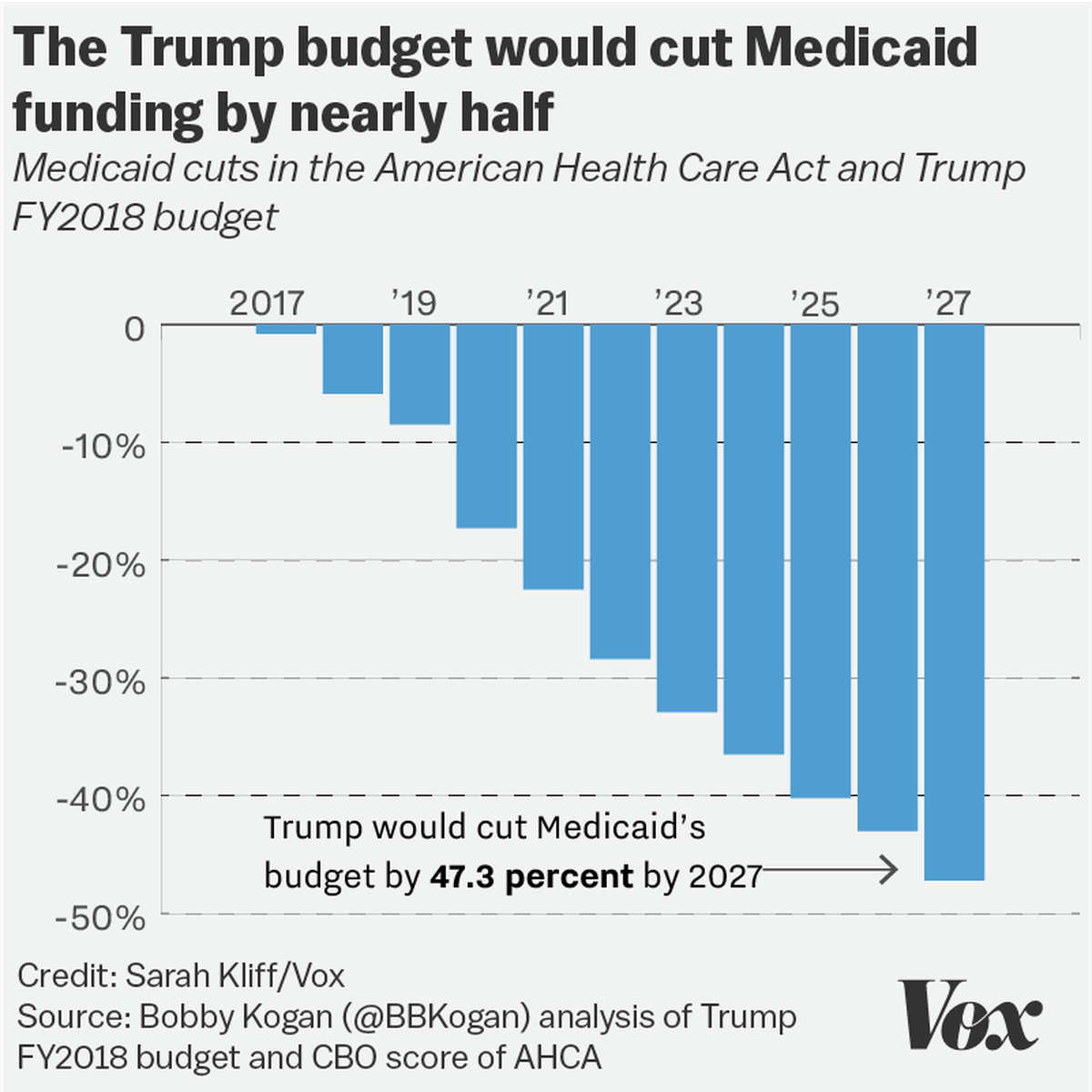 Policy Politics On Flipboard By Vox: Trump's Budget Would Cut Medicaid Funding Nearly In Half