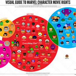 The third iteration of Marvel character rights as of Feb. 21, 2017.