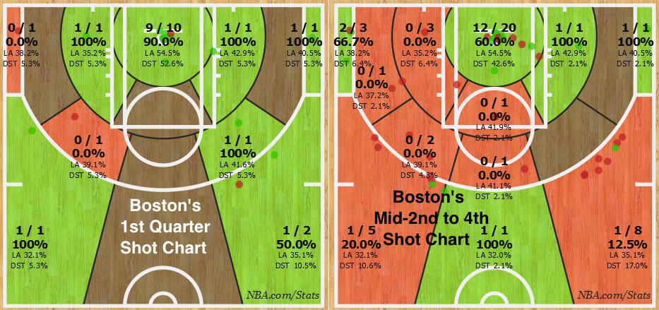Bostons Changing Shot Chart