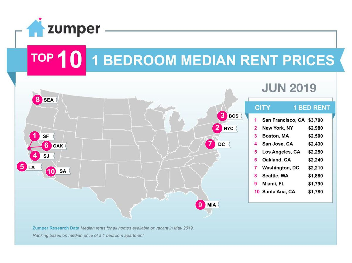 NYC one-bedroom rents hit $2,980/month, an all-time high ...