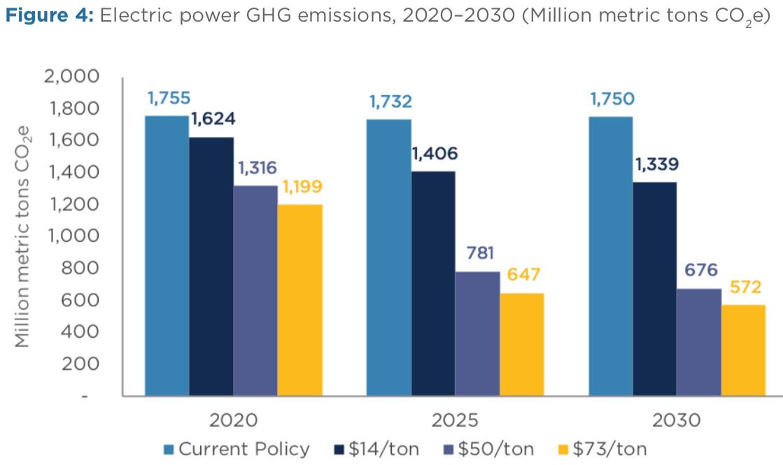 electric emissions