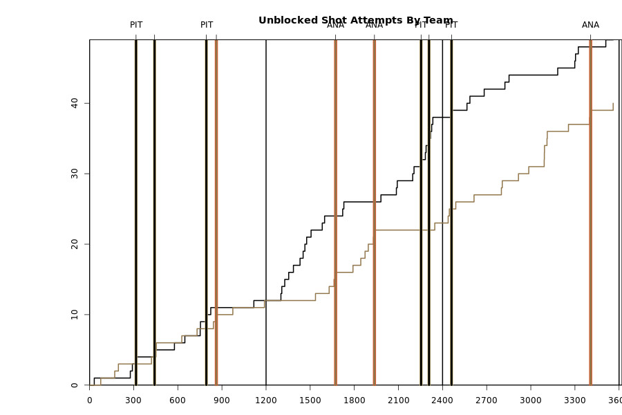 ducks pens 10-9-14 fenwick chart