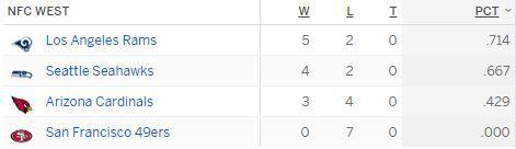 2017 NFC West Standings After Week 7