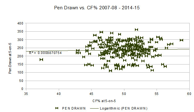 CF vs Penalties Drawn PP Charts