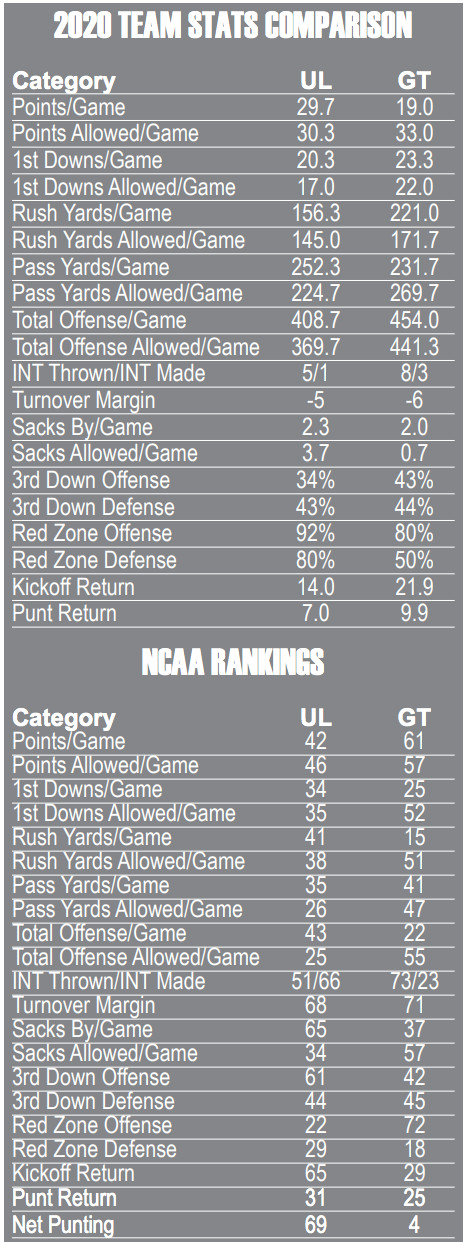 Game Day Louisville At Georgia Tech Card Chronicle